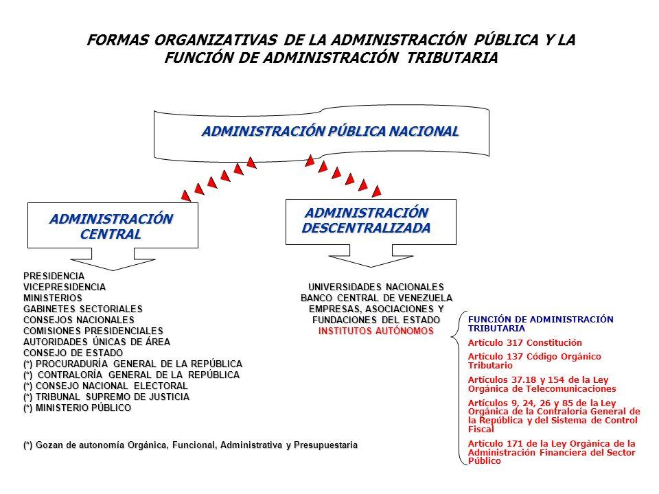FORMAS ORGANIZATIVAS DE LA ADMINISTRACIÓN PÚBLICA Y LA FUNCIÓN DE ADMINISTRACIÓN TRIBUTARIAPRESIDENCIAVICEPRESIDENCIAMINISTERIOS GABINETES SECTORIALES