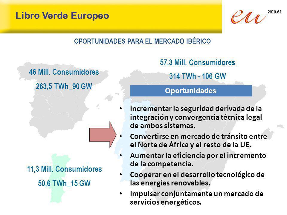 11,3 Mill. Consumidores 50,6 TWh_15 GW 57,3 Mill. Consumidores 314 TWh - 106 GW 46 Mill. Consumidores 263,5 TWh_90 GW Oportunidades Incrementar la seg