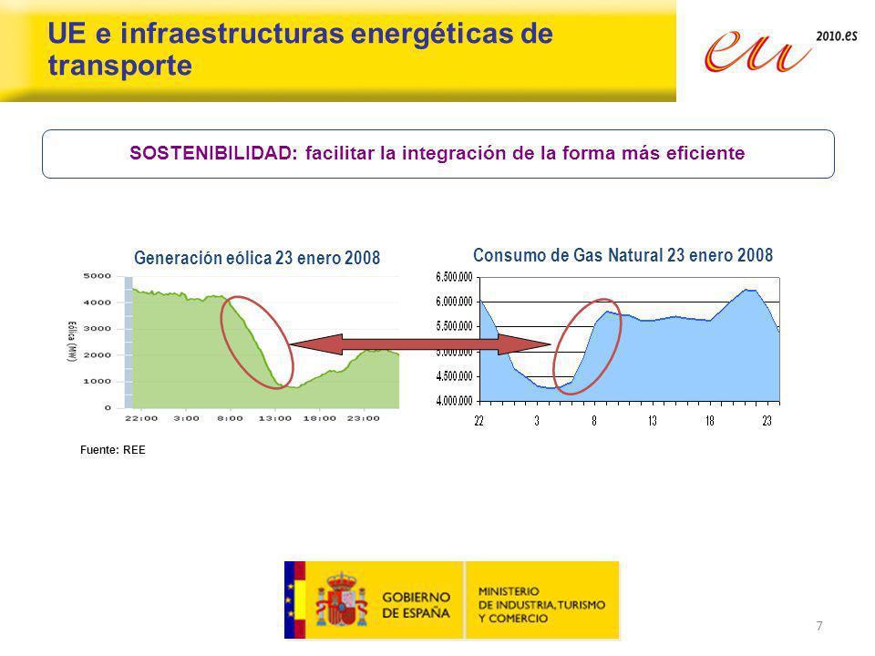 7 UE e infraestructuras energéticas de transporte SOSTENIBILIDAD: facilitar la integración de la forma más eficiente Generación eólica 23 enero 2008 C
