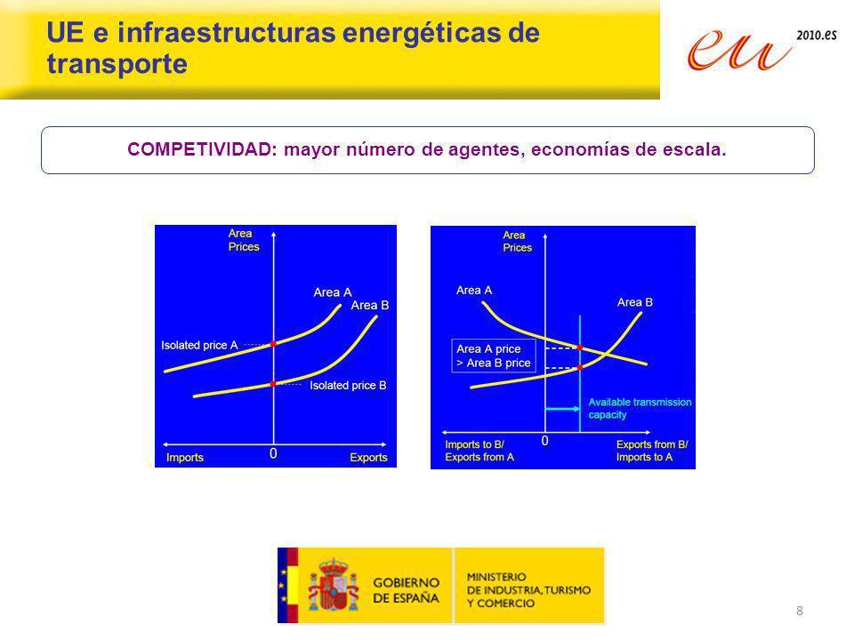 8 UE e infraestructuras energéticas de transporte COMPETIVIDAD: mayor número de agentes, economías de escala.