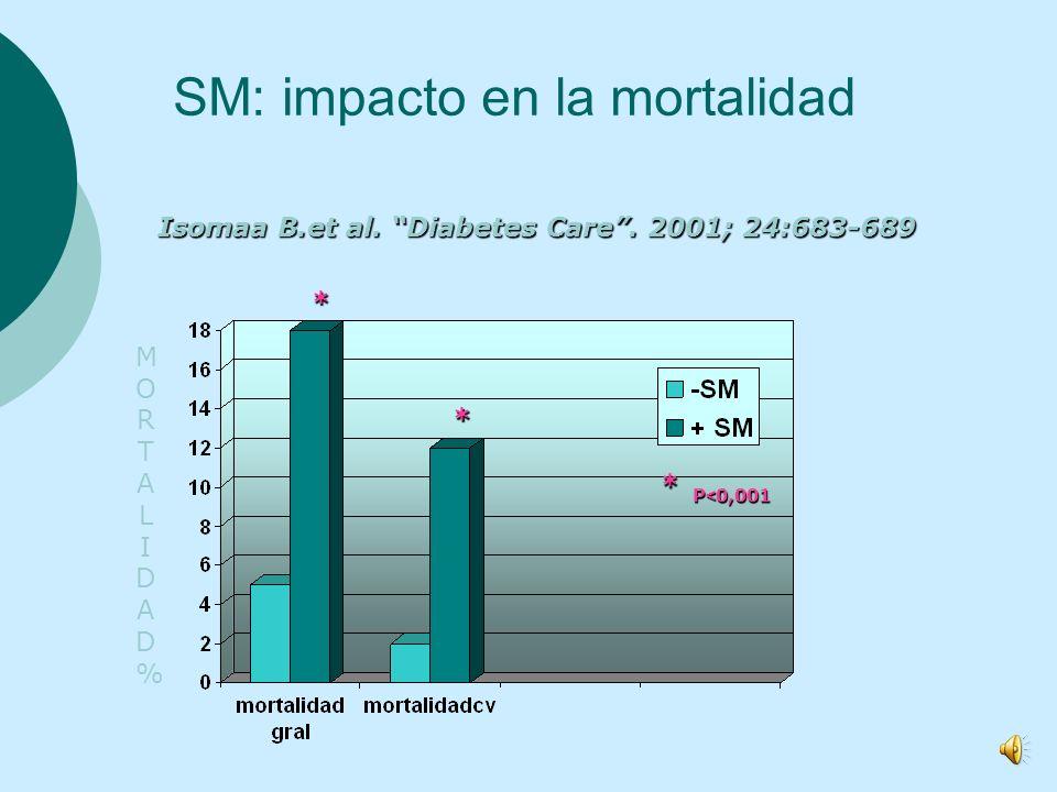 ECV: antecedentes 16,7 millones de muertes en el mundo se deben a la ECV En Europa las ECV son la principal causa de muerte. Son fuente importante de
