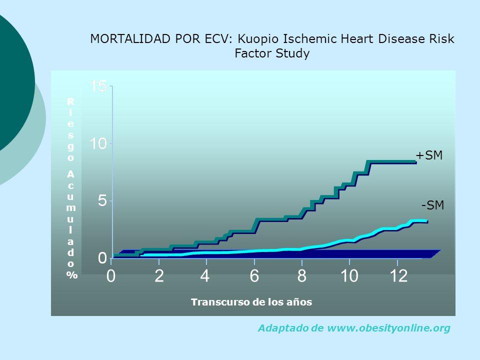 SM: impacto en la mortalidad* * * P < 0,001 MORTALIDAD%MORTALIDAD% Isomaa B.et al. Diabetes Care. 2001; 24:683-689