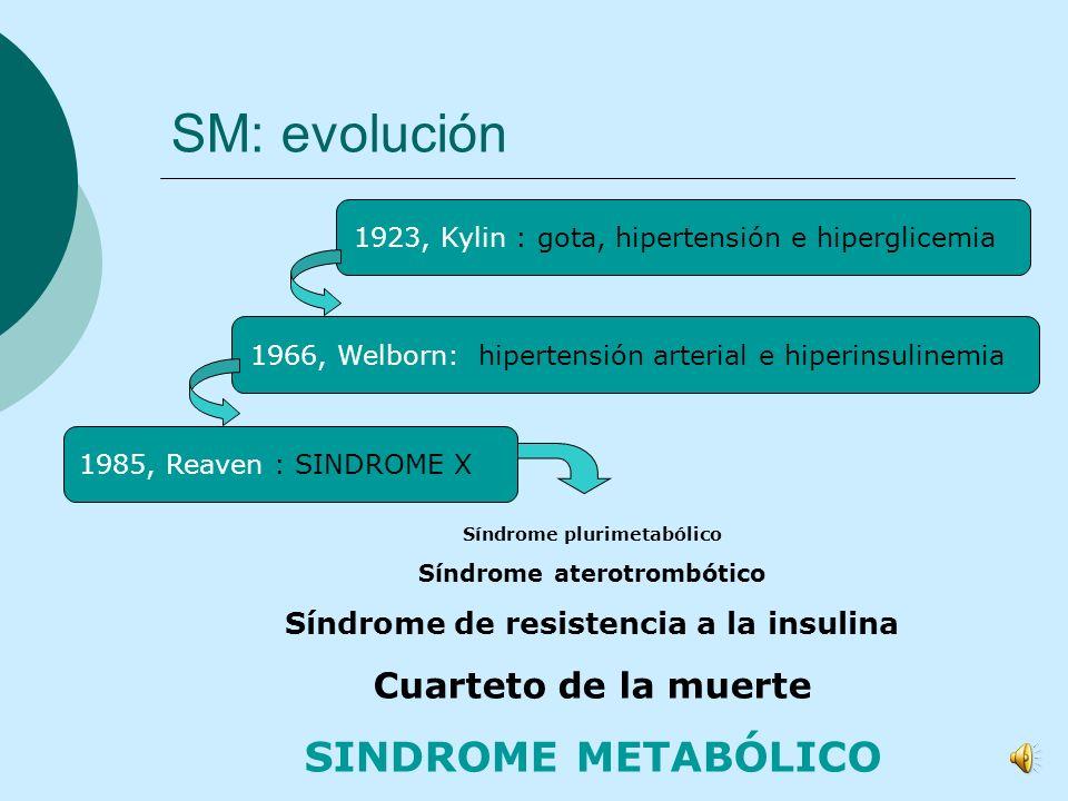SM: evolución 1923, Kylin : gota, hipertensión e hiperglicemia1966, Welborn: hipertensión arterial e hiperinsulinemia1985, Reaven : SINDROME X Síndrome plurimetabólico Síndrome aterotrombótico Síndrome de resistencia a la insulina Cuarteto de la muerte SINDROME METABÓLICO