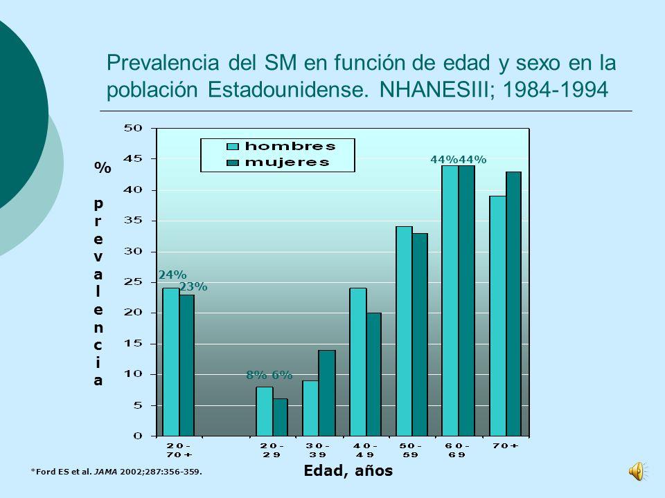 Prevalencia del SM en función de edad y sexo en la población Estadounidense.