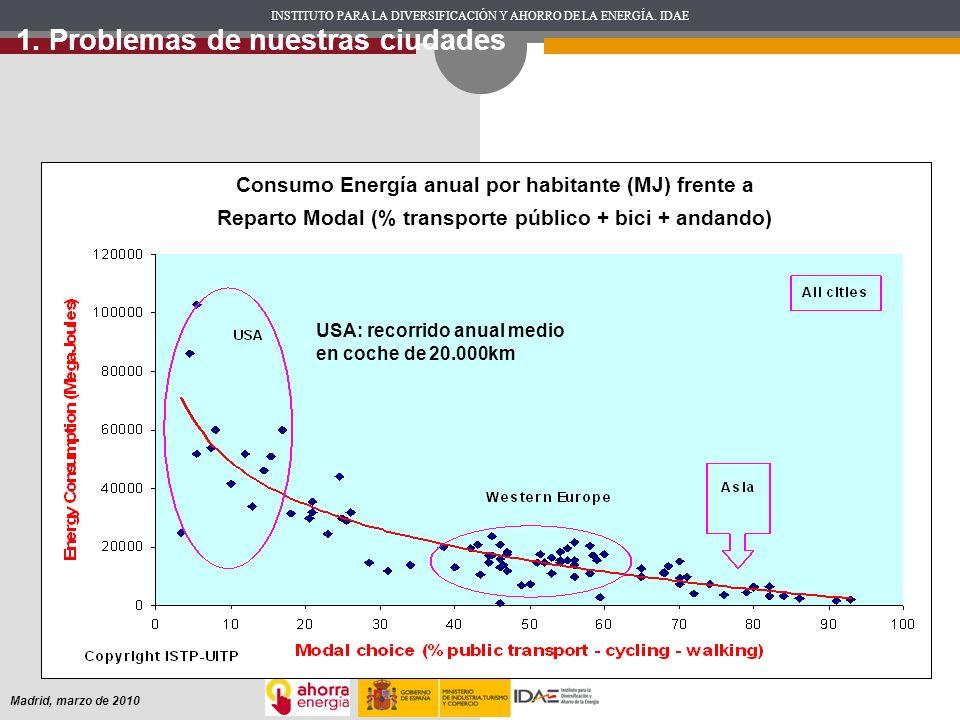 INSTITUTO PARA LA DIVERSIFICACIÓN Y AHORRO DE LA ENERGÍA. IDAE Madrid, marzo de 2010 Consumo Energía anual por habitante (MJ) frente a Reparto Modal (