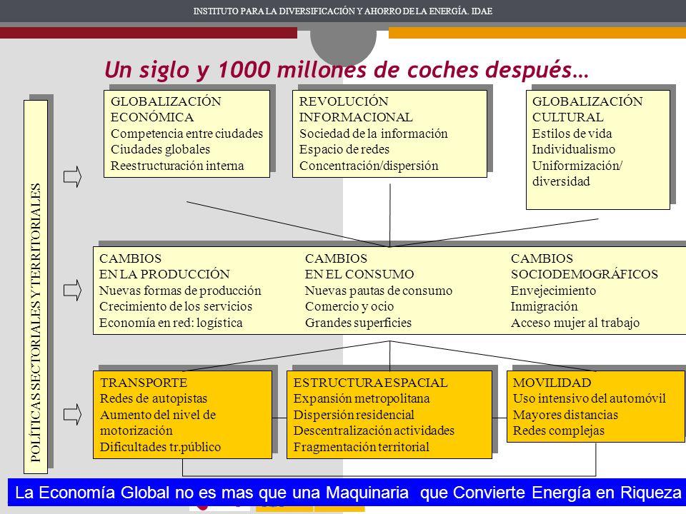 INSTITUTO PARA LA DIVERSIFICACIÓN Y AHORRO DE LA ENERGÍA. IDAE Madrid, marzo de 2010 GLOBALIZACIÓN ECONÓMICA Competencia entre ciudades Ciudades globa