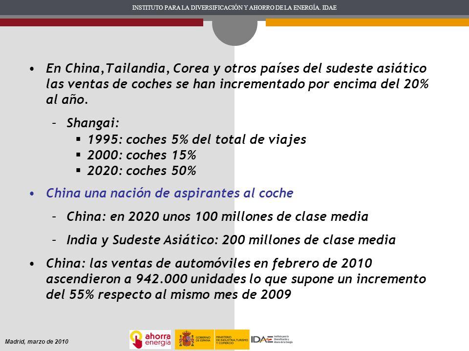 INSTITUTO PARA LA DIVERSIFICACIÓN Y AHORRO DE LA ENERGÍA. IDAE Madrid, marzo de 2010 En China,Tailandia, Corea y otros países del sudeste asiático las