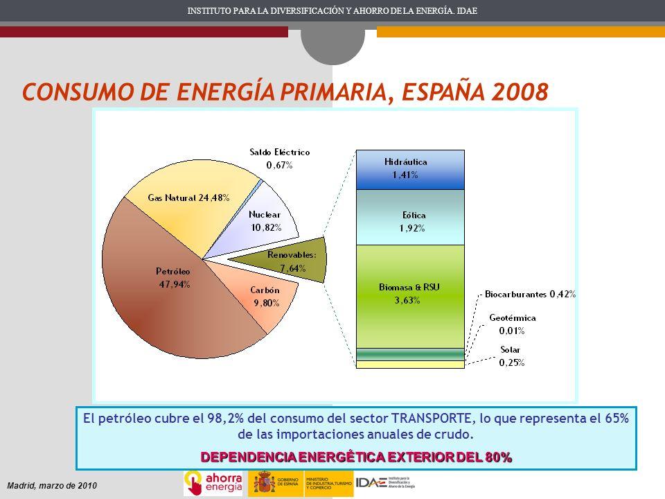 INSTITUTO PARA LA DIVERSIFICACIÓN Y AHORRO DE LA ENERGÍA. IDAE Madrid, marzo de 2010 El petróleo cubre el 98,2% del consumo del sector TRANSPORTE, lo
