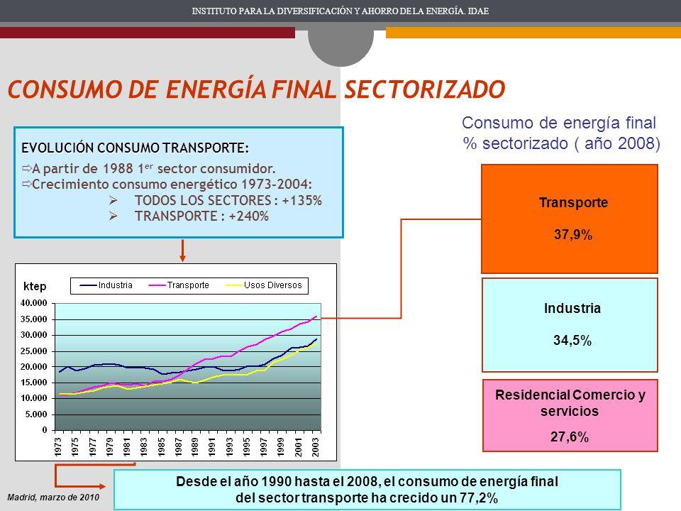 INSTITUTO PARA LA DIVERSIFICACIÓN Y AHORRO DE LA ENERGÍA. IDAE Madrid, marzo de 2010 EVOLUCIÓN CONSUMO TRANSPORTE: A partir de 1988 1 er sector consum