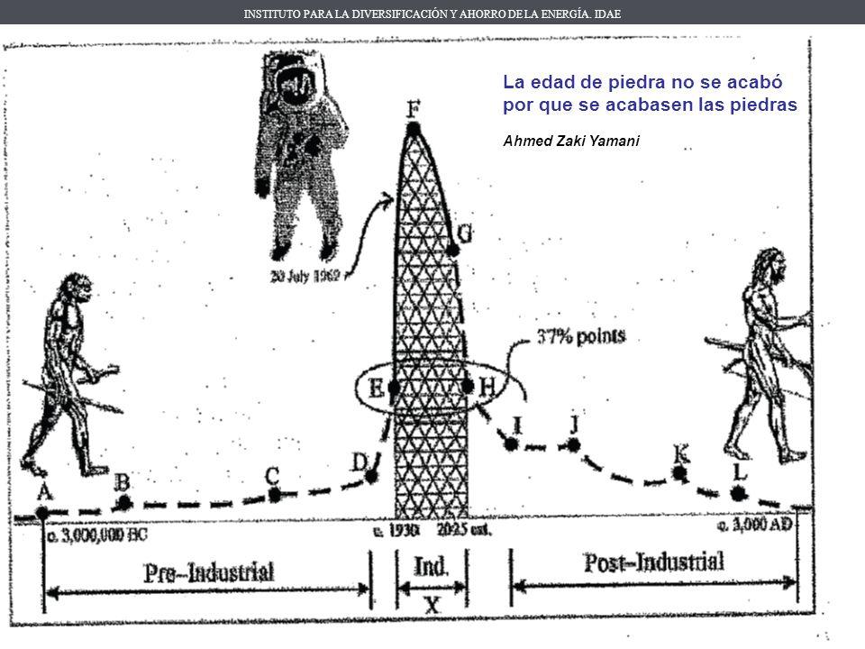 INSTITUTO PARA LA DIVERSIFICACIÓN Y AHORRO DE LA ENERGÍA. IDAE Madrid, marzo de 2010 La edad de piedra no se acabó por que se acabasen las piedras Ahm