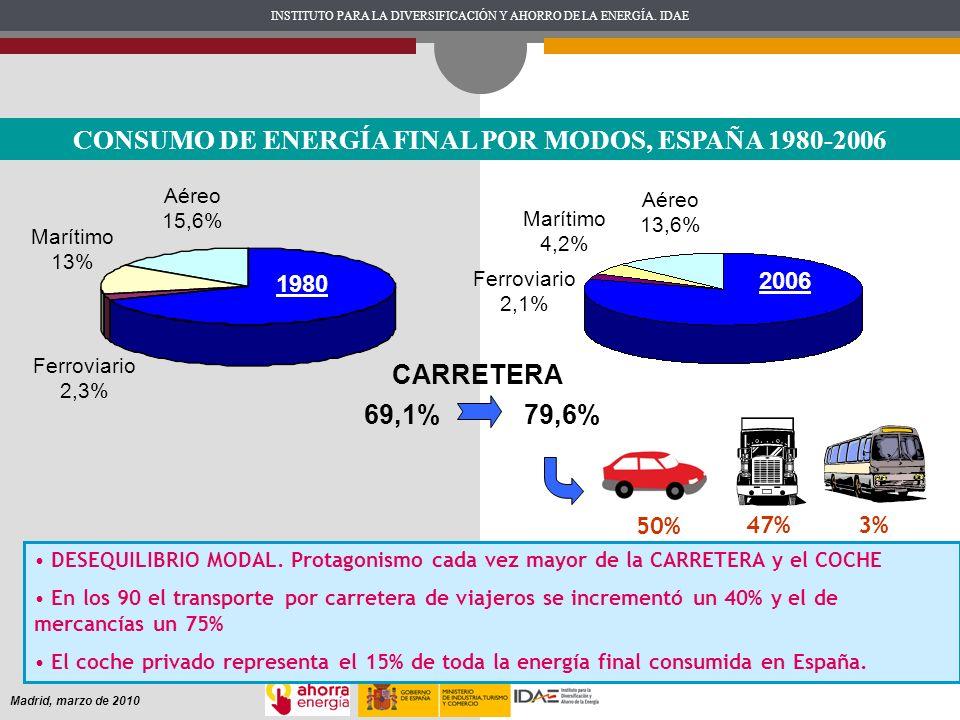 INSTITUTO PARA LA DIVERSIFICACIÓN Y AHORRO DE LA ENERGÍA. IDAE Madrid, marzo de 2010 CONSUMO DE ENERGÍA FINAL POR MODOS, ESPAÑA 1980-2006 Marítimo 4,2