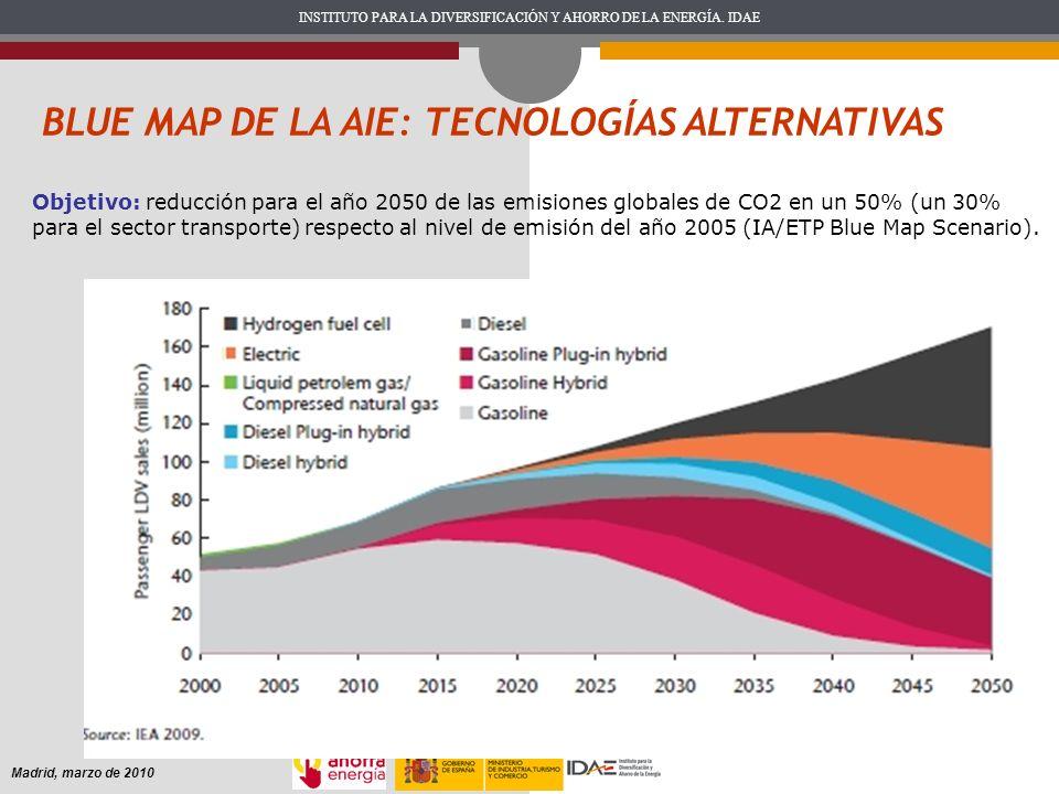 INSTITUTO PARA LA DIVERSIFICACIÓN Y AHORRO DE LA ENERGÍA. IDAE Madrid, marzo de 2010 BLUE MAP DE LA AIE: TECNOLOGÍAS ALTERNATIVAS Objetivo: reducción