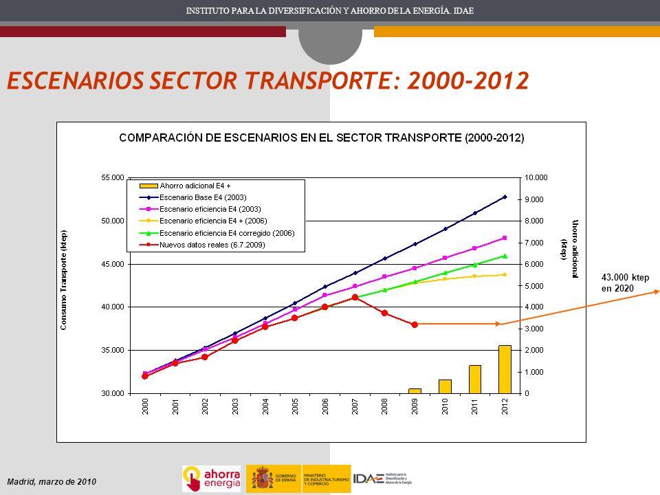 INSTITUTO PARA LA DIVERSIFICACIÓN Y AHORRO DE LA ENERGÍA. IDAE Madrid, marzo de 2010 ESCENARIOS SECTOR TRANSPORTE: 2000-2012 43.000 ktep en 2020