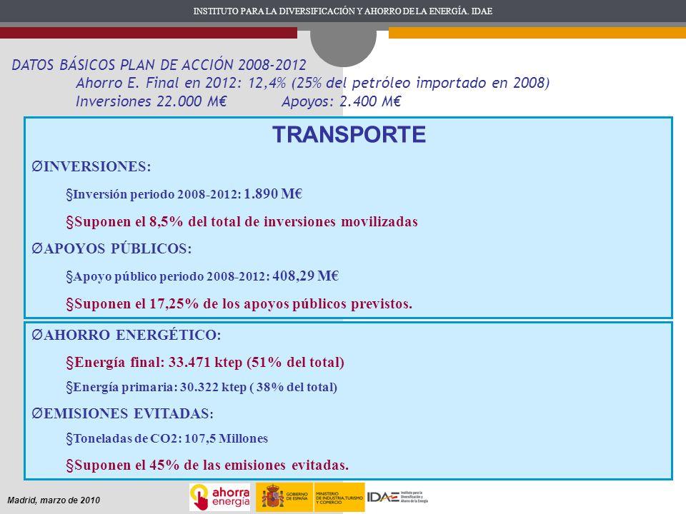INSTITUTO PARA LA DIVERSIFICACIÓN Y AHORRO DE LA ENERGÍA. IDAE Madrid, marzo de 2010 DATOS BÁSICOS PLAN DE ACCIÓN 2008-2012 Ahorro E. Final en 2012: 1