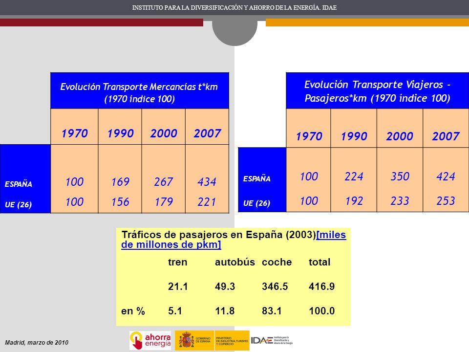 INSTITUTO PARA LA DIVERSIFICACIÓN Y AHORRO DE LA ENERGÍA. IDAE Madrid, marzo de 2010 Evolución Transporte Mercancías t*km (1970 índice 100) 1970199020
