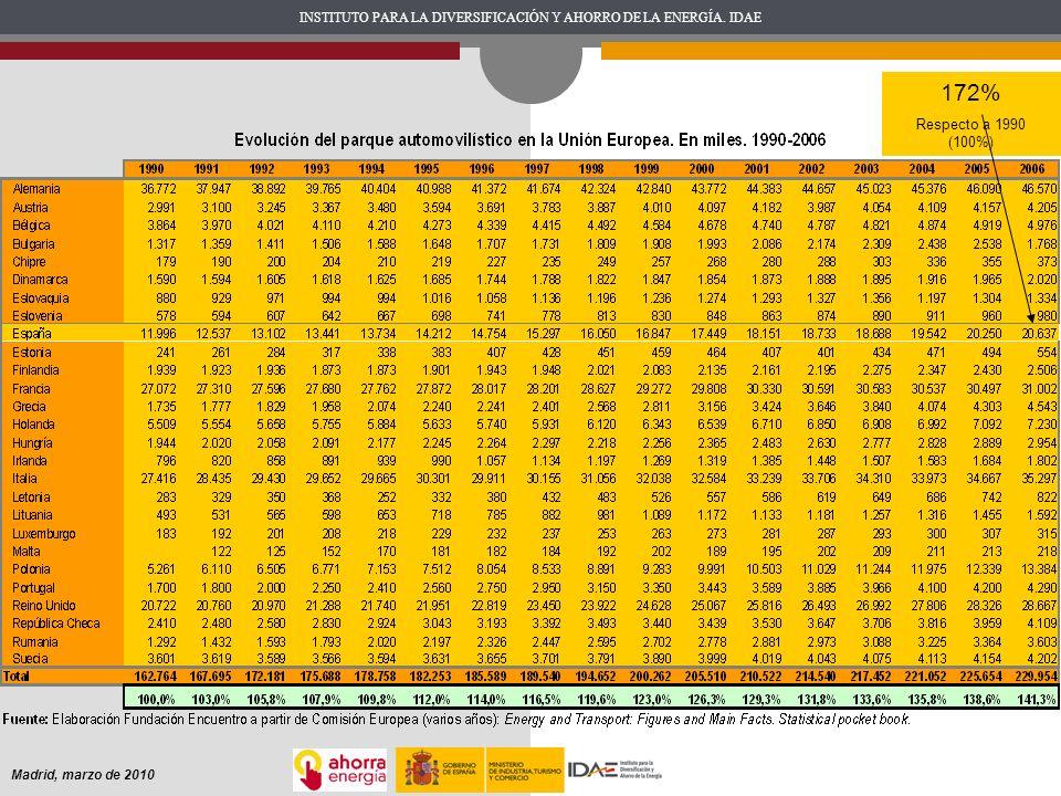 INSTITUTO PARA LA DIVERSIFICACIÓN Y AHORRO DE LA ENERGÍA. IDAE Madrid, marzo de 2010 172% Respecto a 1990 (100%)