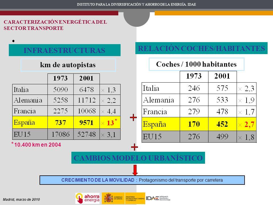 INSTITUTO PARA LA DIVERSIFICACIÓN Y AHORRO DE LA ENERGÍA. IDAE Madrid, marzo de 2010 INFRAESTRUCTURAS Coches / 1000 habitantes km de autopistas * 10.4