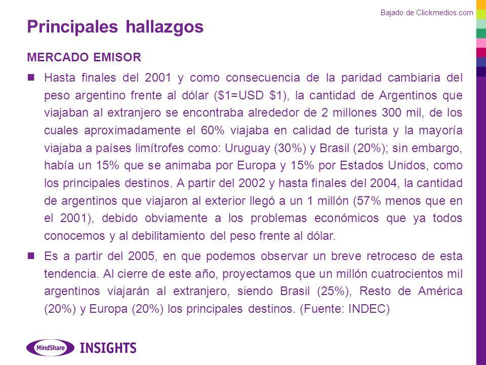 Principales hallazgos MERCADO EMISOR Hasta finales del 2001 y como consecuencia de la paridad cambiaria del peso argentino frente al dólar ($1=USD $1), la cantidad de Argentinos que viajaban al extranjero se encontraba alrededor de 2 millones 300 mil, de los cuales aproximadamente el 60% viajaba en calidad de turista y la mayoría viajaba a países limítrofes como: Uruguay (30%) y Brasil (20%); sin embargo, había un 15% que se animaba por Europa y 15% por Estados Unidos, como los principales destinos.