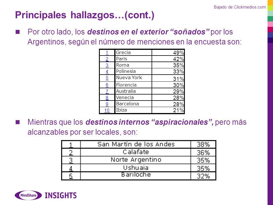 Principales hallazgos…(cont.) Por otro lado, los destinos en el exterior soñados por los Argentinos, según el número de menciones en la encuesta son: Mientras que los destinos internos aspiracionales, pero más alcanzables por ser locales, son: 1 Grecia 49% 2 Paris 42% 3 Roma 35% 4 Polinesia 33% 5 Nueva York 31% 6 Florencia 30% 7 Australia 29% 8 Venecia 28% 9 Barcelona 28% 10 Ibiza 21% Bajado de Clickmedios.com
