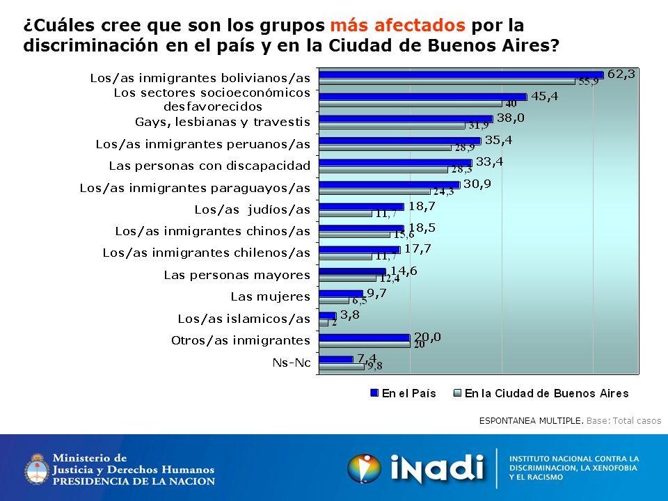 ¿Cuáles cree que son los grupos más afectados por la discriminación en el país y en la Ciudad de Buenos Aires.
