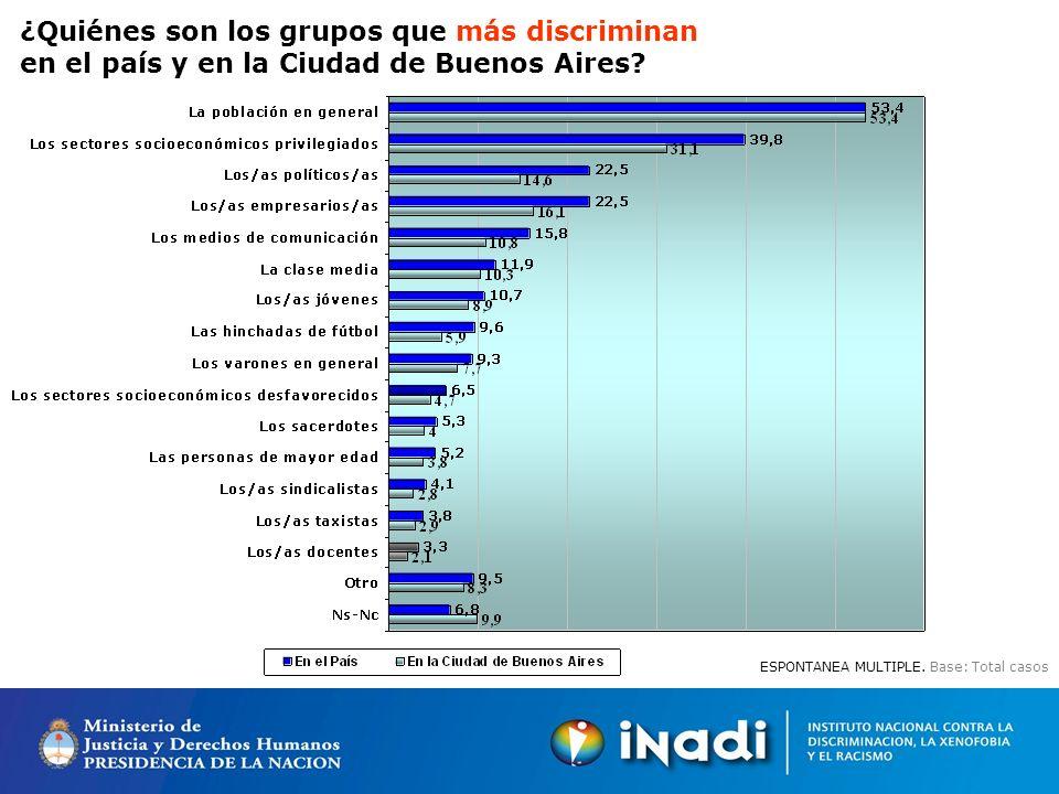 ¿Quiénes son los grupos que más discriminan en el país y en la Ciudad de Buenos Aires.