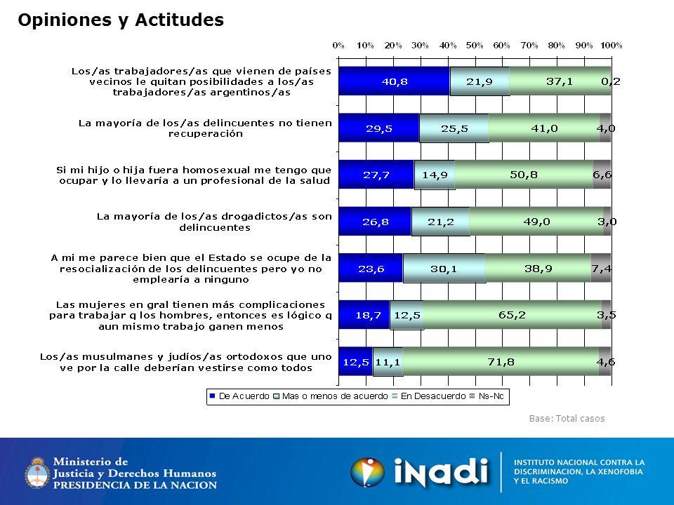Opiniones y Actitudes Base: Total casos