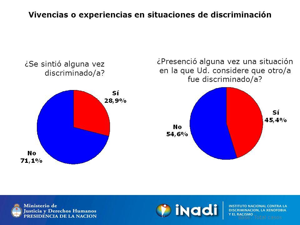 Vivencias o experiencias en situaciones de discriminación ¿Se sintió alguna vez discriminado/a.