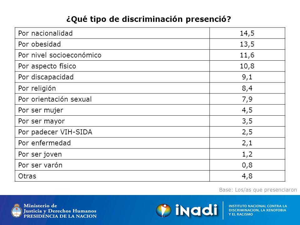 Base: Los/as que presenciaron ¿Qué tipo de discriminación presenció.