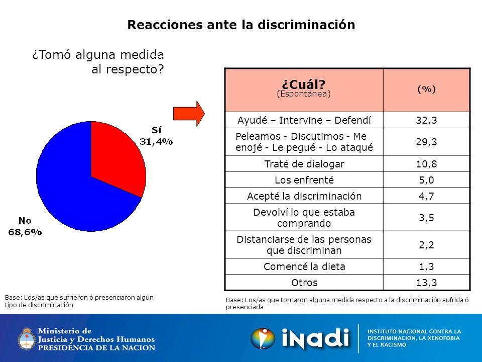 Reacciones ante la discriminación ¿Tomó alguna medida al respecto.