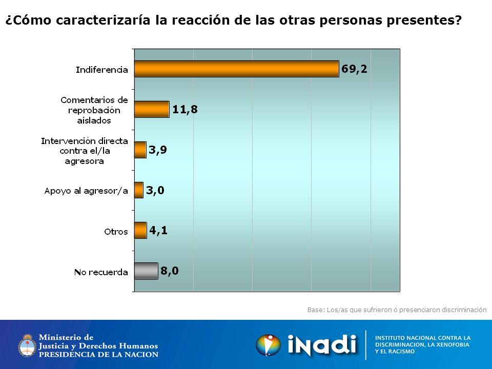 Base: Los/as que sufrieron ó presenciaron discriminación ¿Cómo caracterizaría la reacción de las otras personas presentes