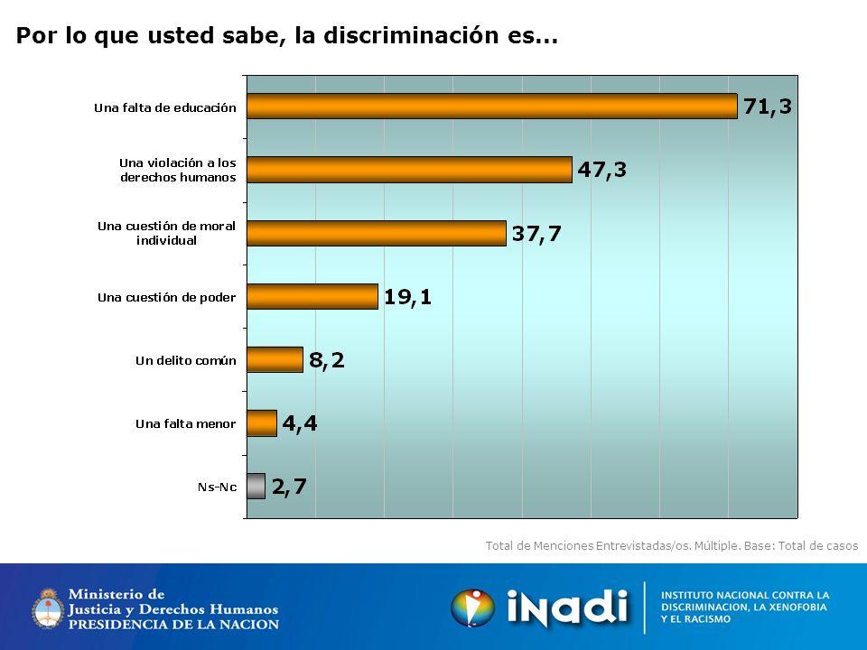 Por lo que usted sabe, la discriminación es... Total de Menciones Entrevistadas/os.