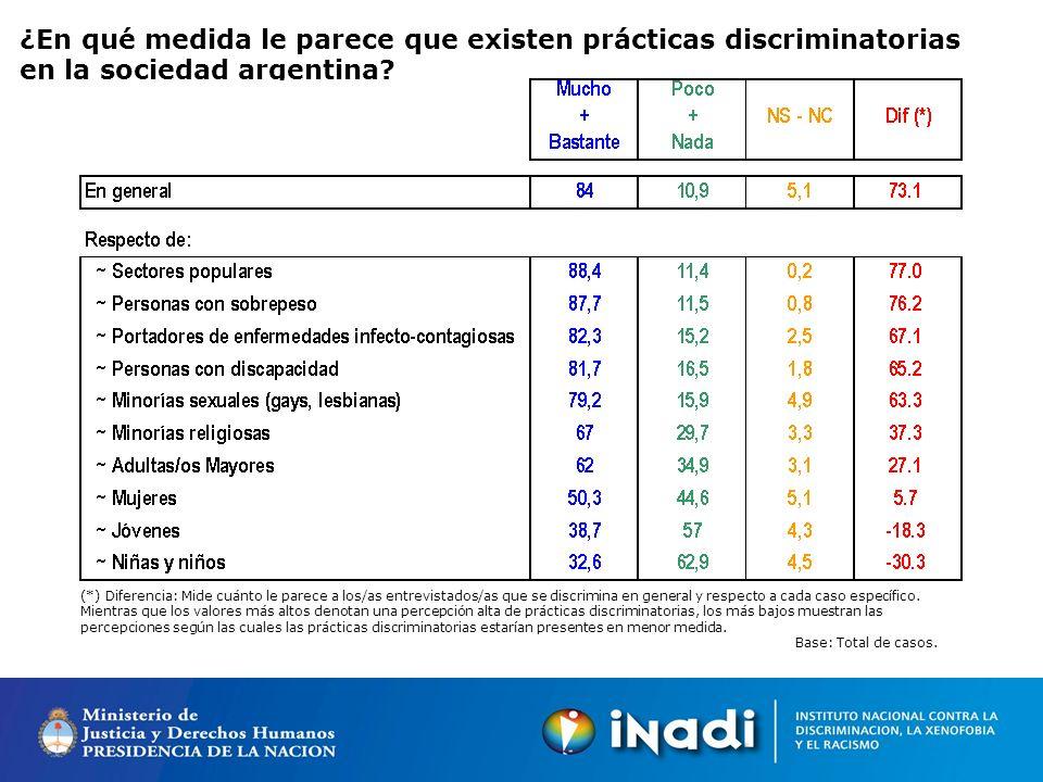 ¿En qué medida le parece que existen prácticas discriminatorias en la sociedad argentina.