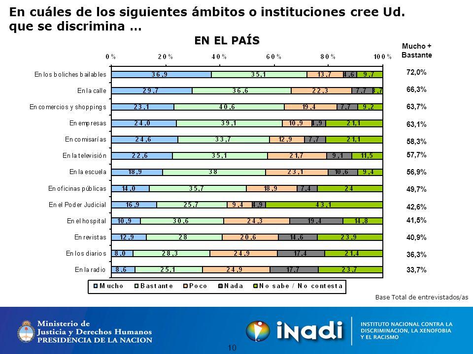 9 PRÁCTICAS DISCRIMINATORIAS EN LA SOCIEDAD ARGENTINA Mucho + Bastante 85,7% 82,6% 82,3% 75,7% 75,4% 71,9% 59,4% 58,3% 43,4% 43,1% 29,1% Base Total de entrevistados/as