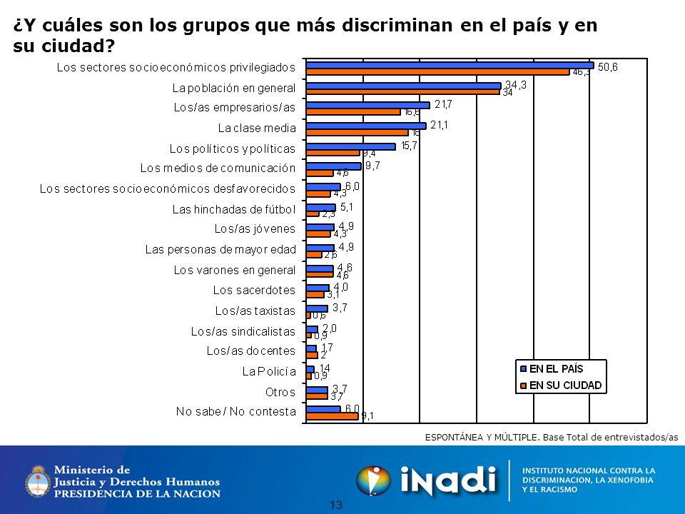 12 ¿Y cuáles cree que son los grupos más afectados por la discriminación en el país y en su ciudad.