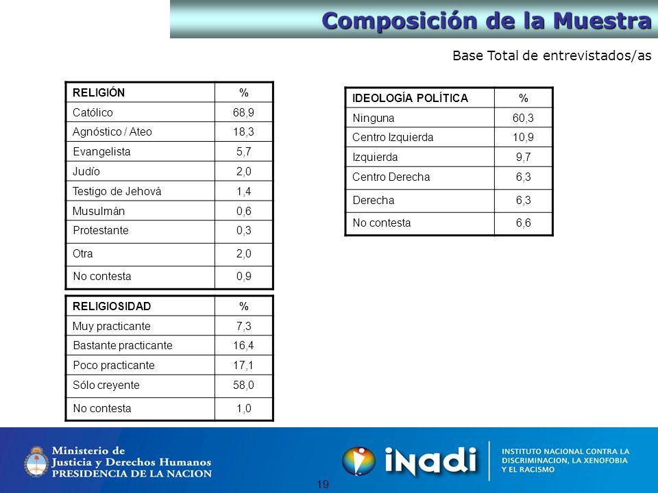 18 Base Total de entrevistados/as GÉNERO% Masculino17,4 Femenino7,2 EDAD% De 18 a 25 años24,6 De 26 a 40 años36,0 De 41 a 55 años24,0 Más de 55 años15,4 NSE% ABC111,7 C221,7 C331,1 D135,4 NACIONALIDADUd.PadreMadre Argentino94,0%80,6%83,1% País limítrofe3,1%7,1%6,6% De otro país latinoamericano1,4% 1,7% Español0,6%3,4%2,6% Italiano0.3%4,0% De otro país de Europa0,3%1,7%0,9% De otro país0,3%1,8%1,2% TIENE DISCAPACIDADUd.Un familiar Si3,4%27,1% No96,3%72,6% No contesta0,3% Composición de la Muestra