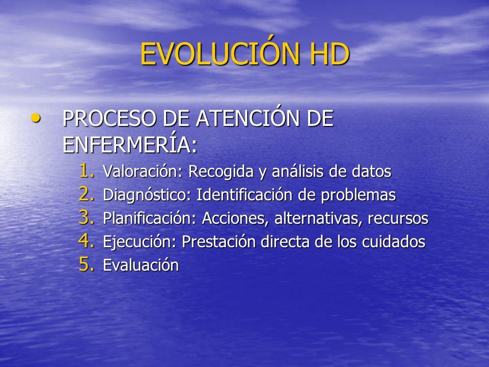 EVOLUCIÓN HD PROCESO DE ATENCIÓN DE ENFERMERÍA: PROCESO DE ATENCIÓN DE ENFERMERÍA: 1. Valoración: Recogida y análisis de datos 2. Diagnóstico: Identif