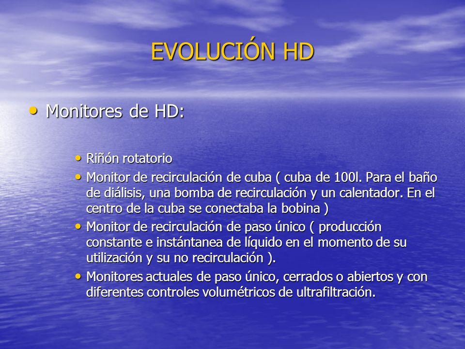 EVOLUCIÓN HD Monitores de HD: Monitores de HD: Riñón rotatorio Riñón rotatorio Monitor de recirculación de cuba ( cuba de 100l. Para el baño de diális