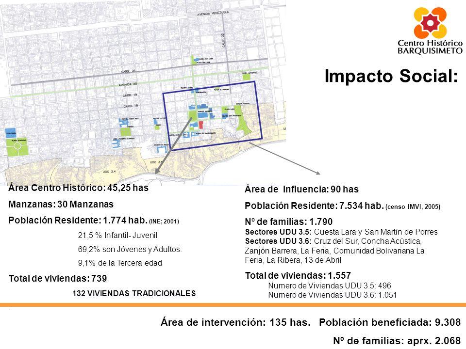 Habilitación Física de zonas de barrios.Rehabilitación y mejoras de viviendas tradicionales.