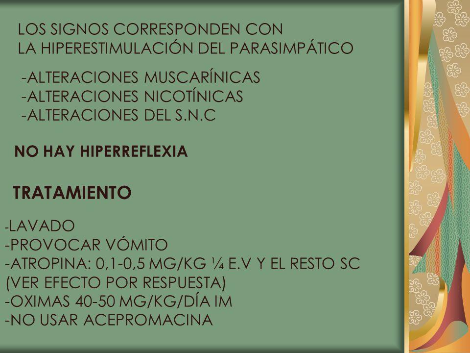 LOS SIGNOS CORRESPONDEN CON LA HIPERESTIMULACIÓN DEL PARASIMPÁTICO -ALTERACIONES MUSCARÍNICAS -ALTERACIONES NICOTÍNICAS -ALTERACIONES DEL S.N.C NO HAY
