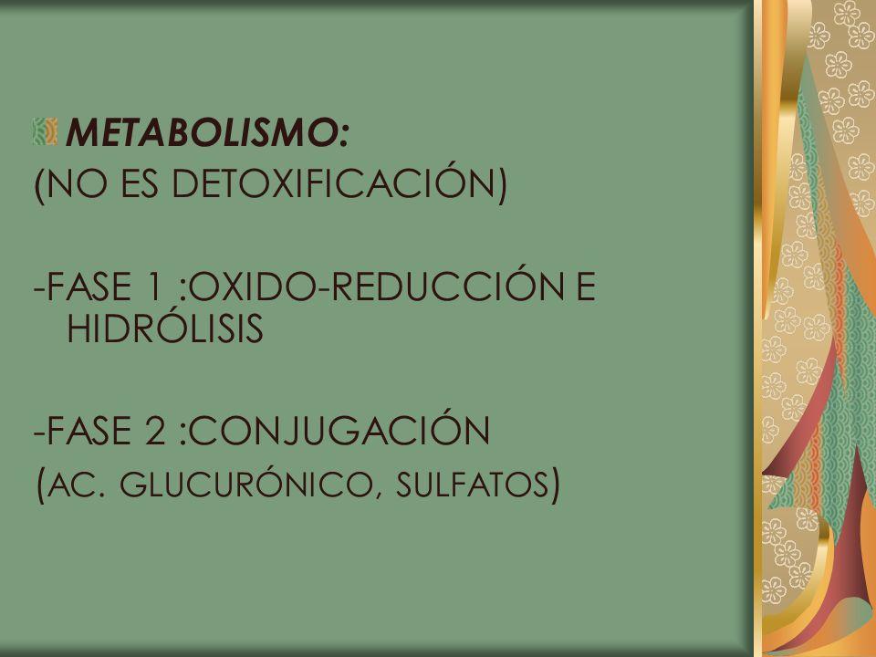 METABOLISMO: ( NO ES DETOXIFICACIÓN) -FASE 1 :OXIDO-REDUCCIÓN E HIDRÓLISIS -FASE 2 :CONJUGACIÓN ( AC. GLUCURÓNICO, SULFATOS )