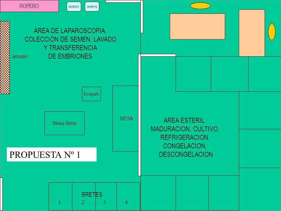 MESA BRETES 1 2 3 4 Ecógrafo Mesa-Brete AREA DE LAPAROSCOPIA, COLECCIÓN DE SEMEN, LAVADO Y TRANSFERENCIA DE EMBRIONES AREA ESTERIL: MADURACION, CULTIV