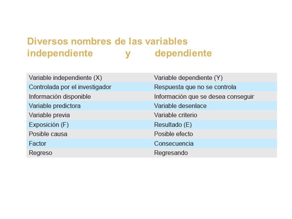 Diversos nombres de las variables independiente y dependiente