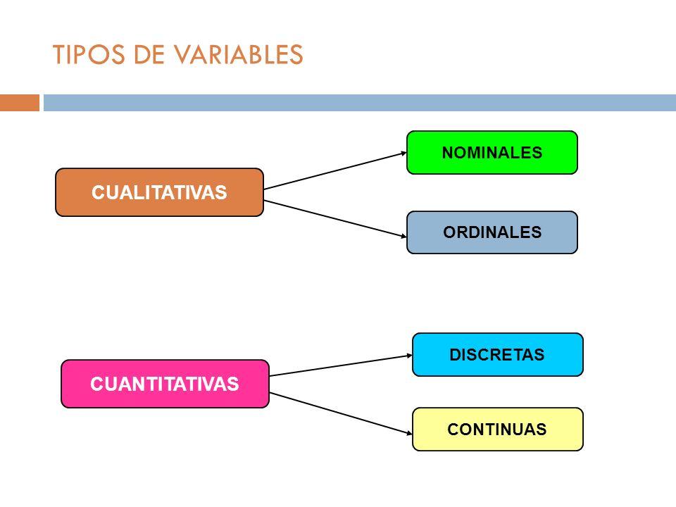TIPOS DE VARIABLES CUALITATIVAS CUANTITATIVAS NOMINALES ORDINALES DISCRETAS CONTINUAS
