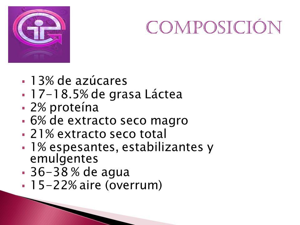 13% de azúcares 17-18.5% de grasa Láctea 2% proteína 6% de extracto seco magro 21% extracto seco total 1% espesantes, estabilizantes y emulgentes 36-3