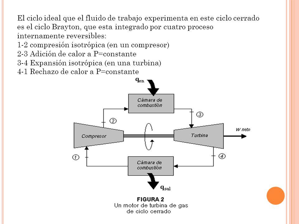 El ciclo ideal que el fluido de trabajo experimenta en este ciclo cerrado es el ciclo Brayton, que esta integrado por cuatro proceso internamente reve