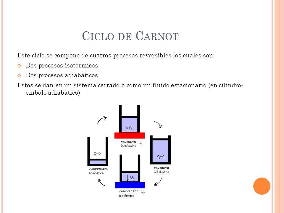 C ICLO DE C ARNOT Este ciclo se compone de cuatros procesos reversibles los cuales son: Dos procesos isotérmicos Dos procesos adiabáticos Estos se dan