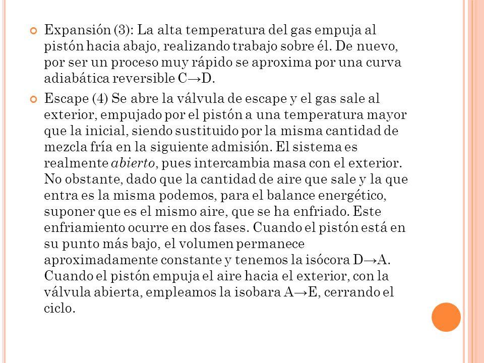 Expansión (3): La alta temperatura del gas empuja al pistón hacia abajo, realizando trabajo sobre él. De nuevo, por ser un proceso muy rápido se aprox