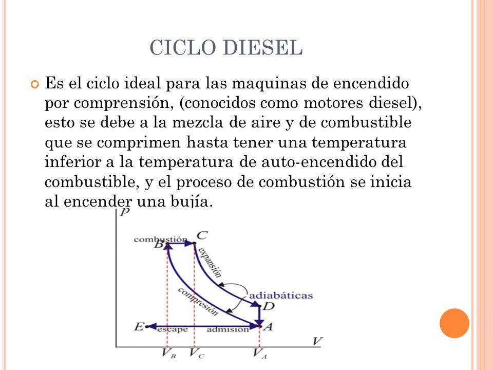 CICLO DIESEL Es el ciclo ideal para las maquinas de encendido por comprensión, (conocidos como motores diesel), esto se debe a la mezcla de aire y de