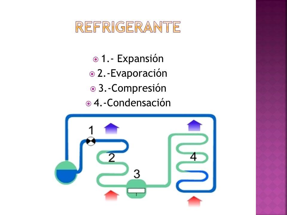 1.- Expansión 2.-Evaporación 3.-Compresión 4.-Condensación