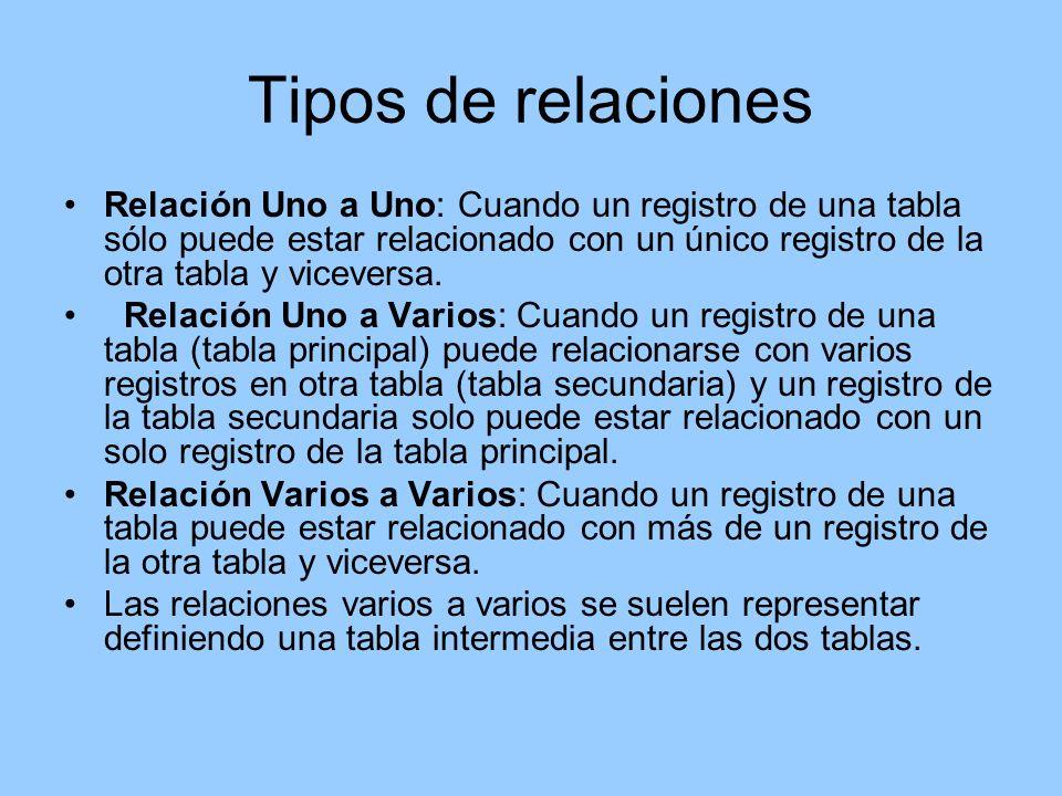 Tipos de relaciones Relación Uno a Uno: Cuando un registro de una tabla sólo puede estar relacionado con un único registro de la otra tabla y viceversa.